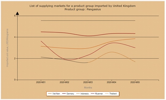 List Of Supplying Markets For A Product Group Imported By United Kingdom