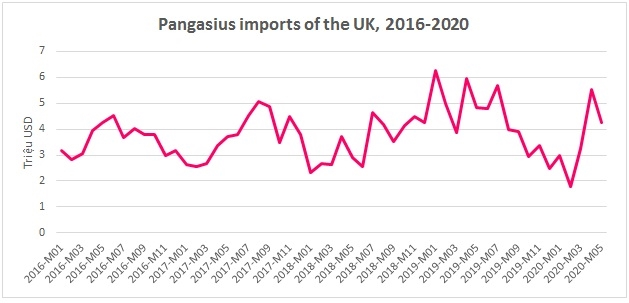 Pangasius Imports Of The UK During 2016-2020